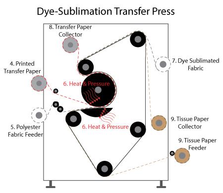 Dye-Sublimation Transfer Press Diagram