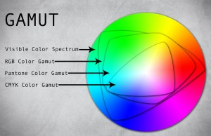 Color Gamut Comparison