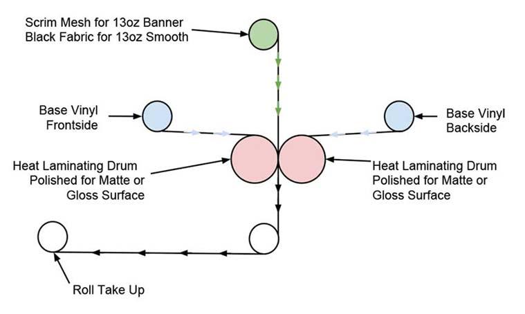 Vinyl Manufacturing Process Diagram